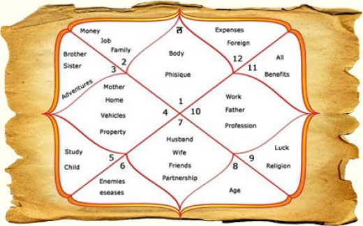 astrology kundli match making Kundli – get your free janam kundali match making analysis with our team of esteemed astrologers will study and analyze your kundli with vedic astrology.